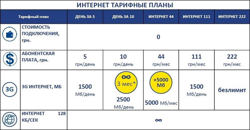 Тарифы 3G интернет Интертелеком